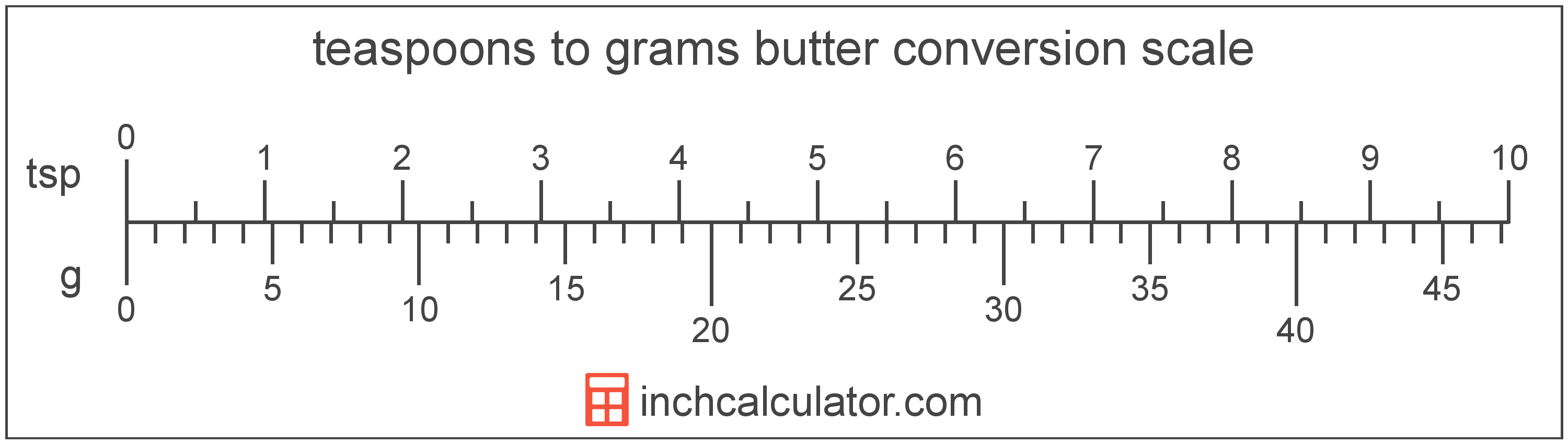 conversion scale showing grams and equivalent teaspoons butter values