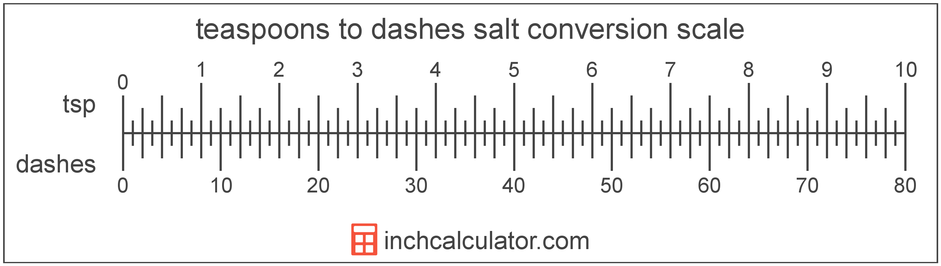 conversion scale showing teaspoons and equivalent dashes salt volume values