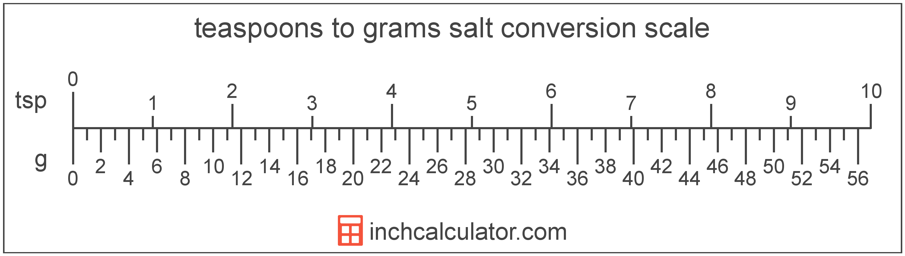 conversion scale showing grams and equivalent teaspoons salt volume values