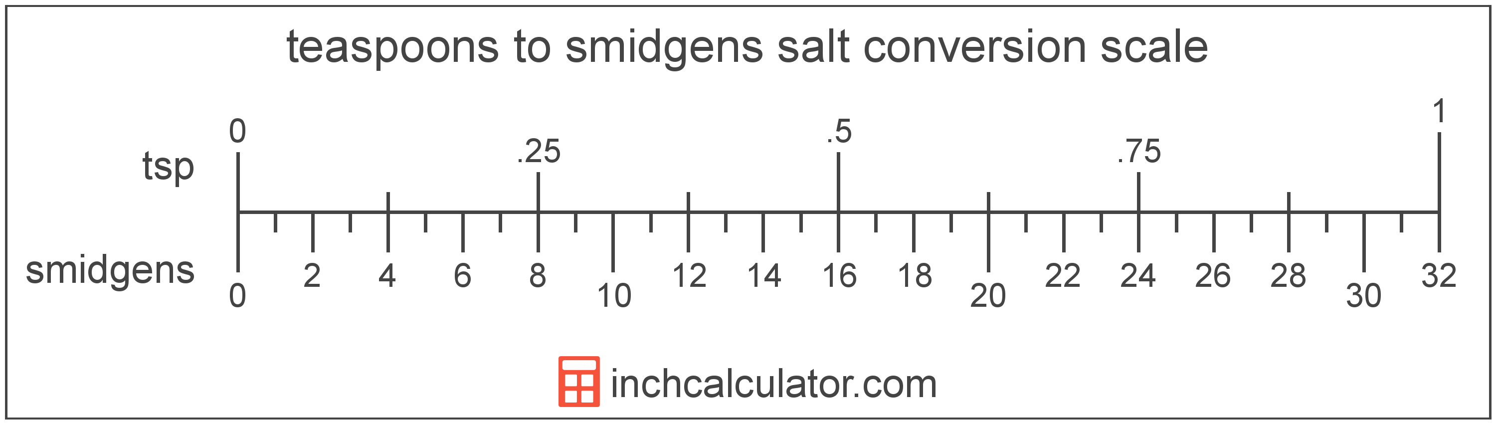 conversion scale showing teaspoons and equivalent smidgens salt volume values