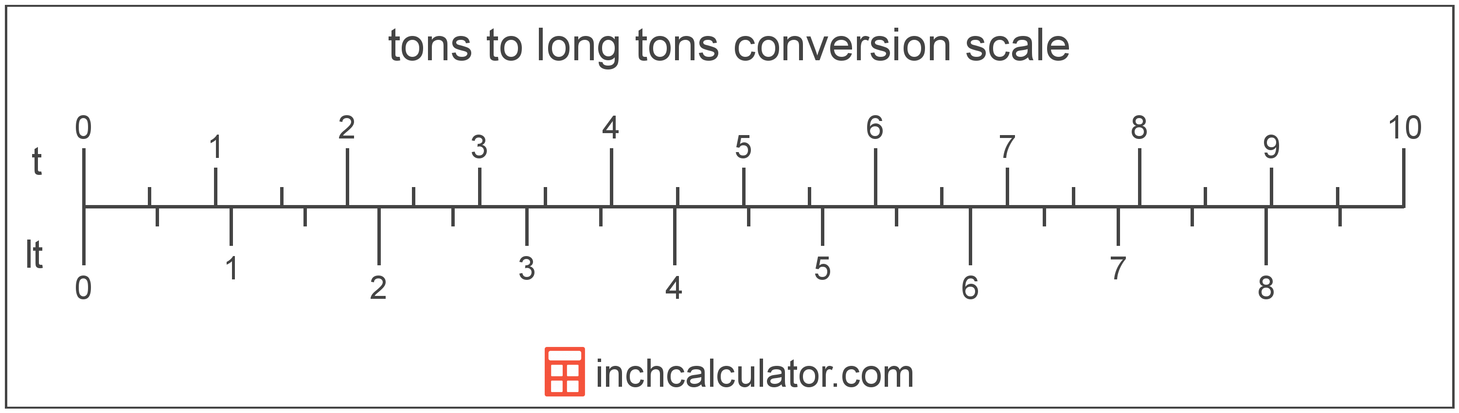conversion scale showing tons and equivalent long tons weight values