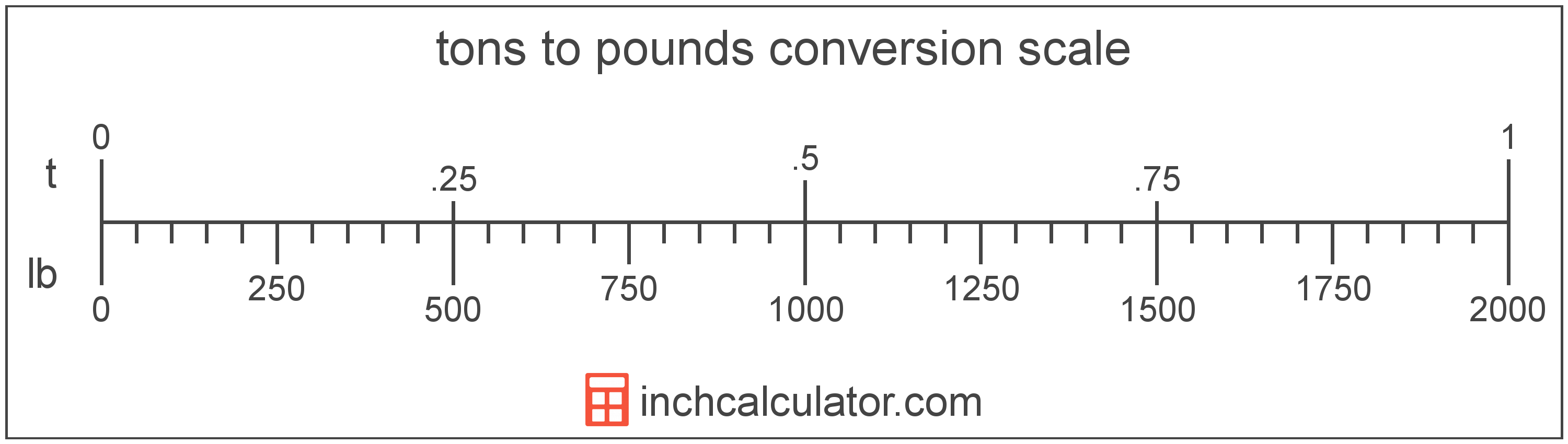 conversion scale showing tons and equivalent pounds weight values