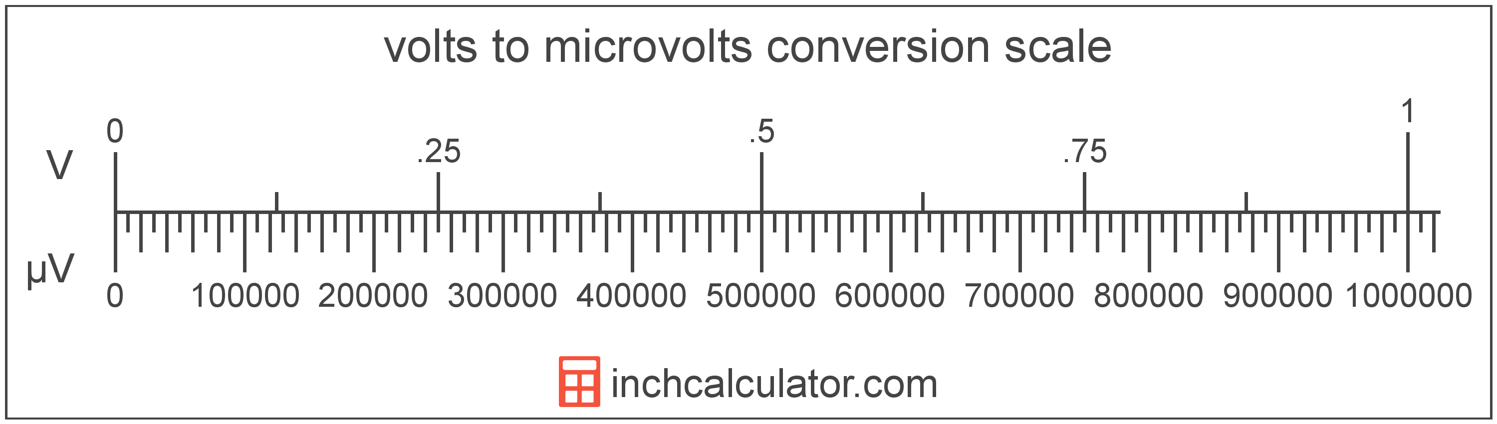 conversion scale showing volts and equivalent microvolts voltage values