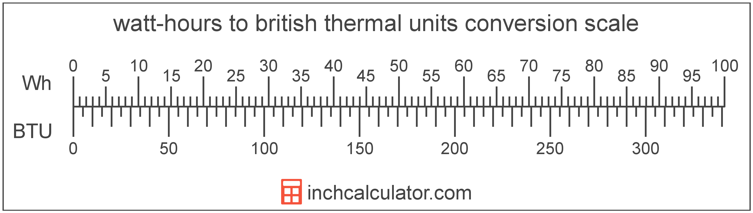 conversion scale showing british thermal units and equivalent watt-hours energy values