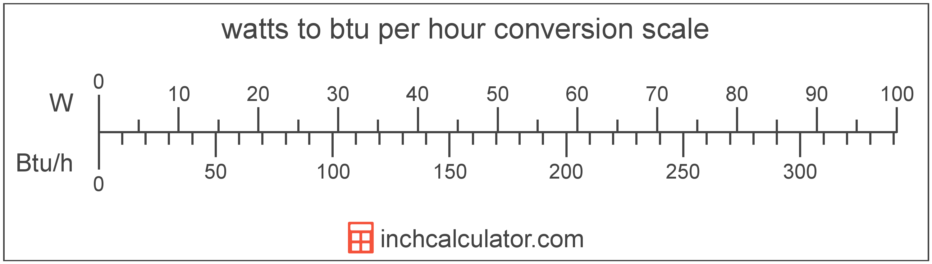 conversion scale showing watts and equivalent btu per hour power values