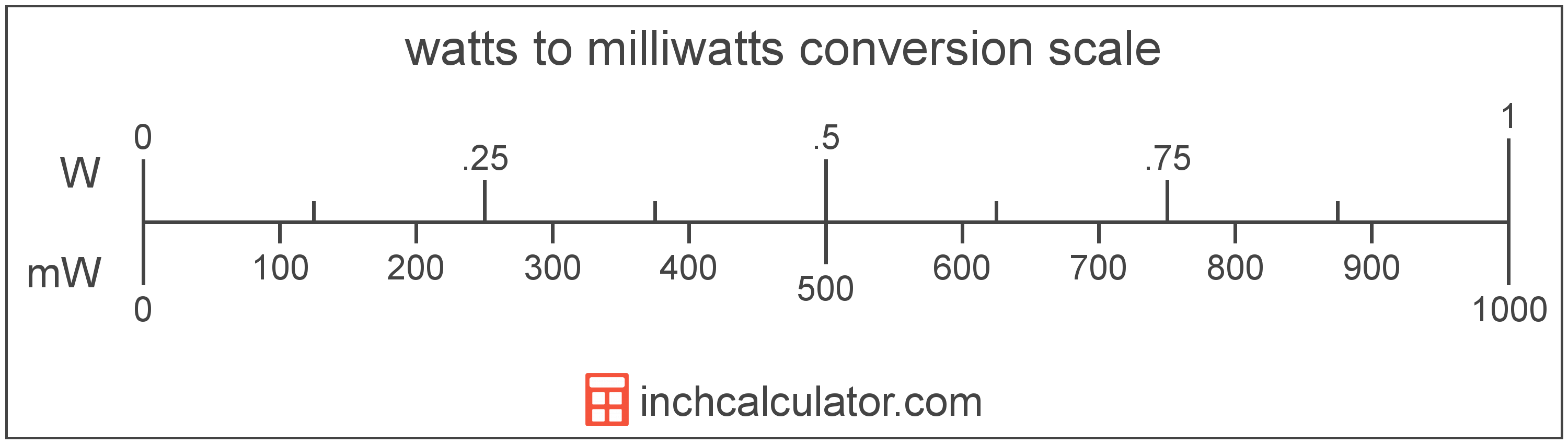 conversion scale showing milliwatts and equivalent watts power values