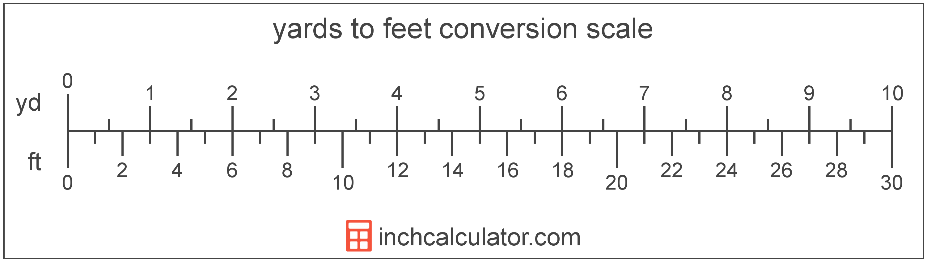 conversion scale showing yards and equivalent feet length values