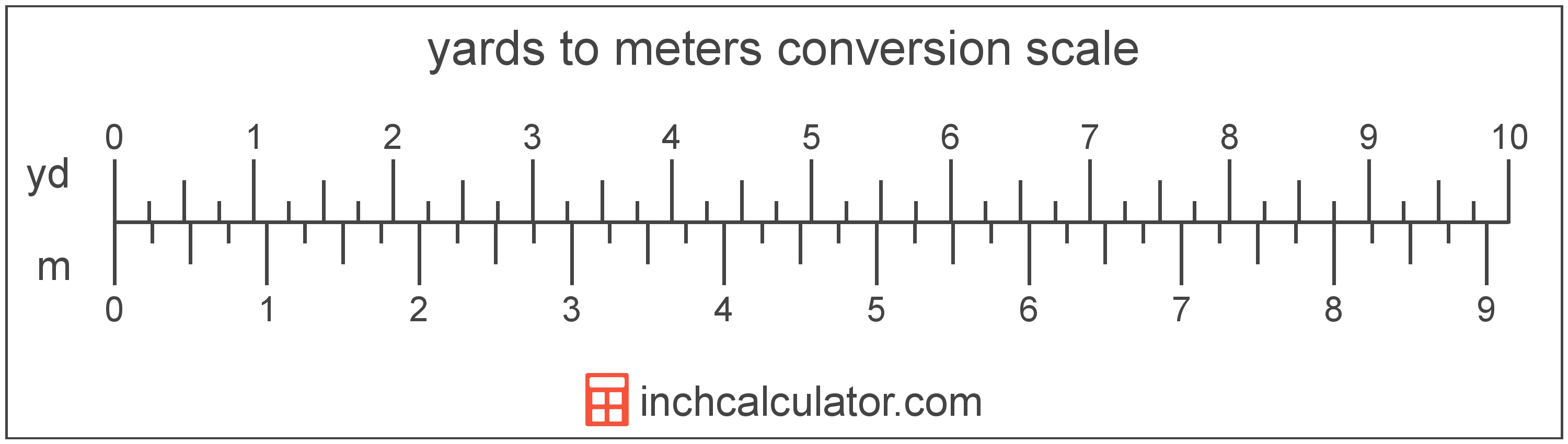 conversion scale showing yards and equivalent meters length values