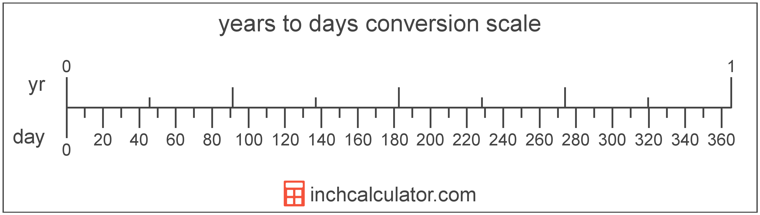 conversion scale showing years and equivalent days time values