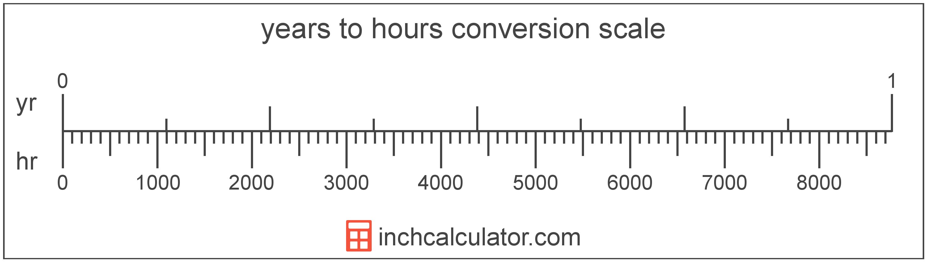 conversion scale showing years and equivalent hours time values
