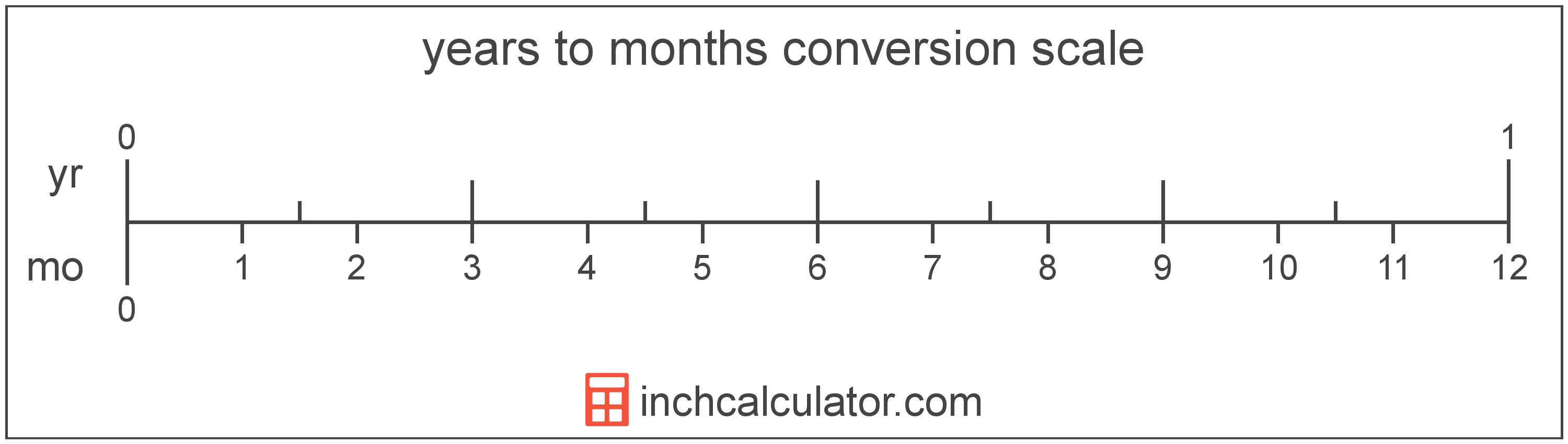 conversion scale showing years and equivalent months time values