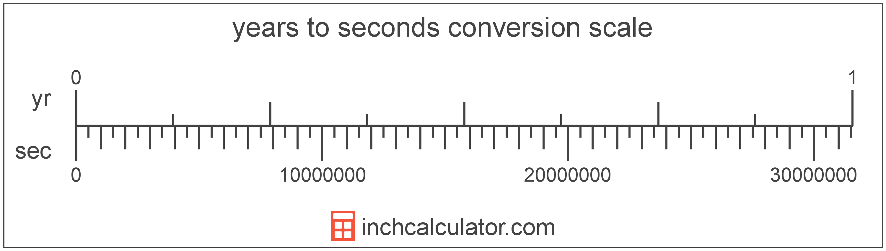 conversion scale showing years and equivalent seconds time values