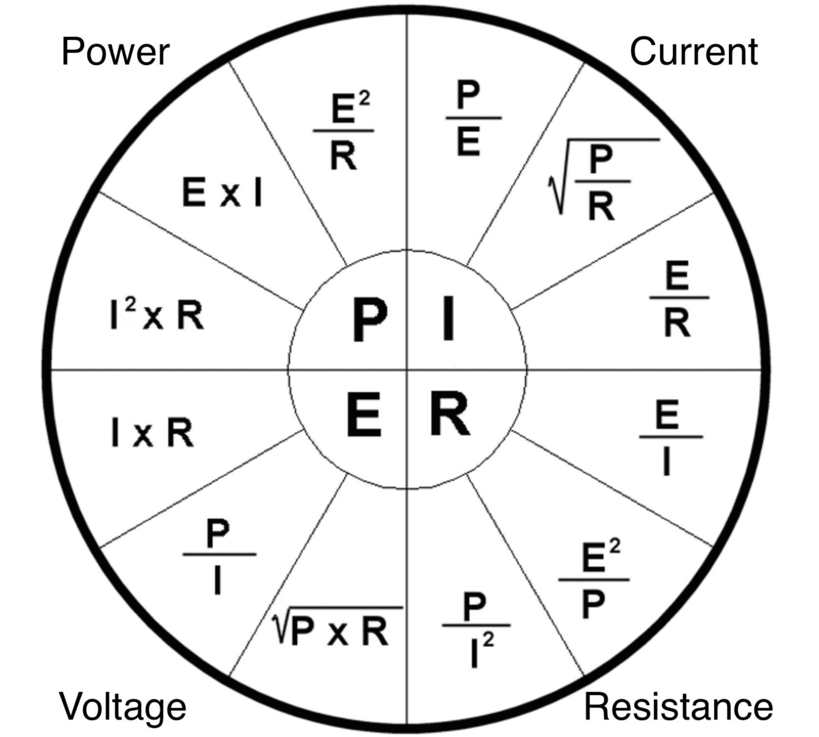 Ohm's law formula wheel showing all the formulas to find volts, watts, amps, and ohms