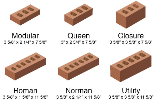 Infographic showing the most commonly used bricks and their dimensions.