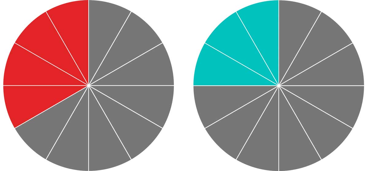 one pie graph with twelve total slices and four slices highlighted and a second pie graph with twelve total slices and three slices highlighted