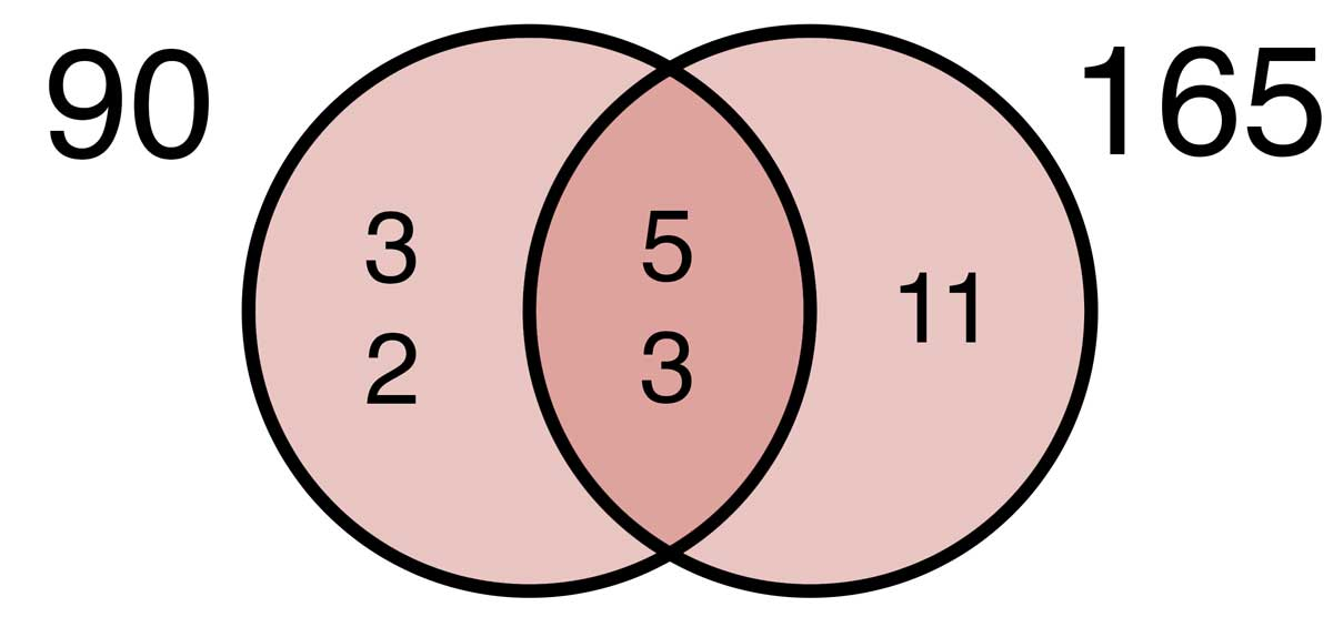 Venn diagram illustrating the factors and common factors of 90 & 165.