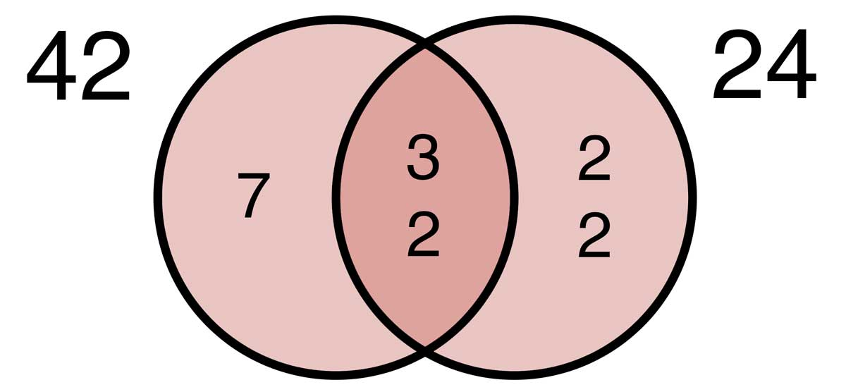 Venn diagram showing the factors of 42 & 24