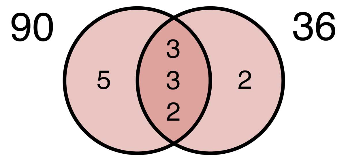Venn diagram showing the factors of 90 & 36