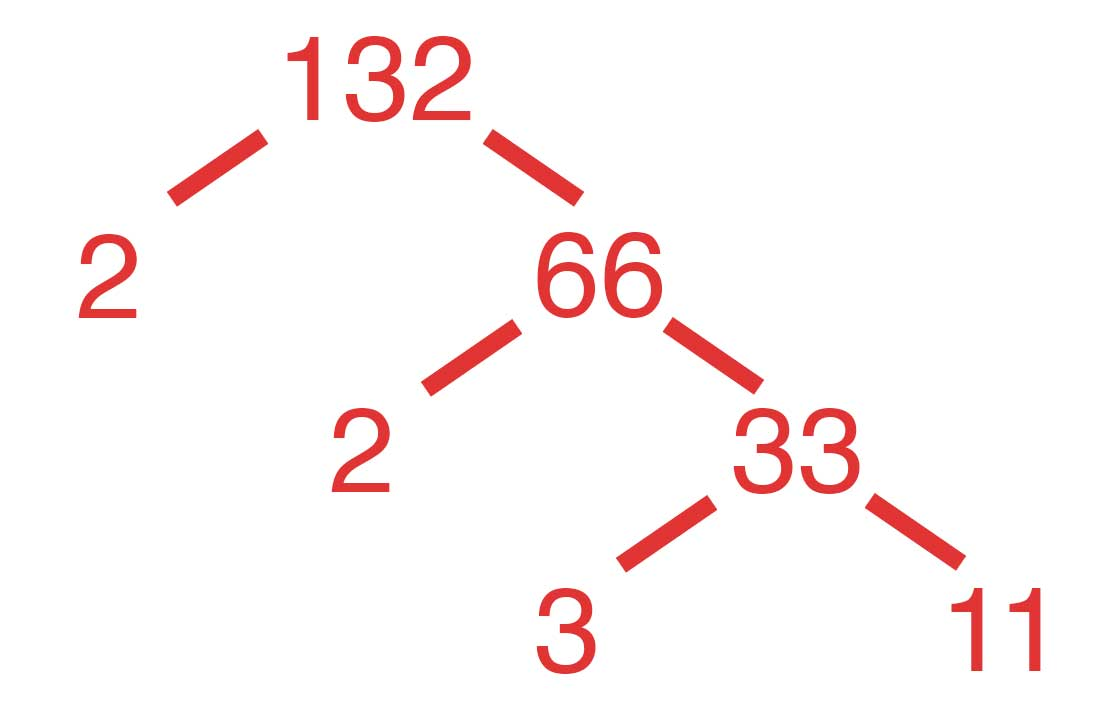 Tree demonstrating how to find the prime factors for a number by continuing to divide the number into smaller parts