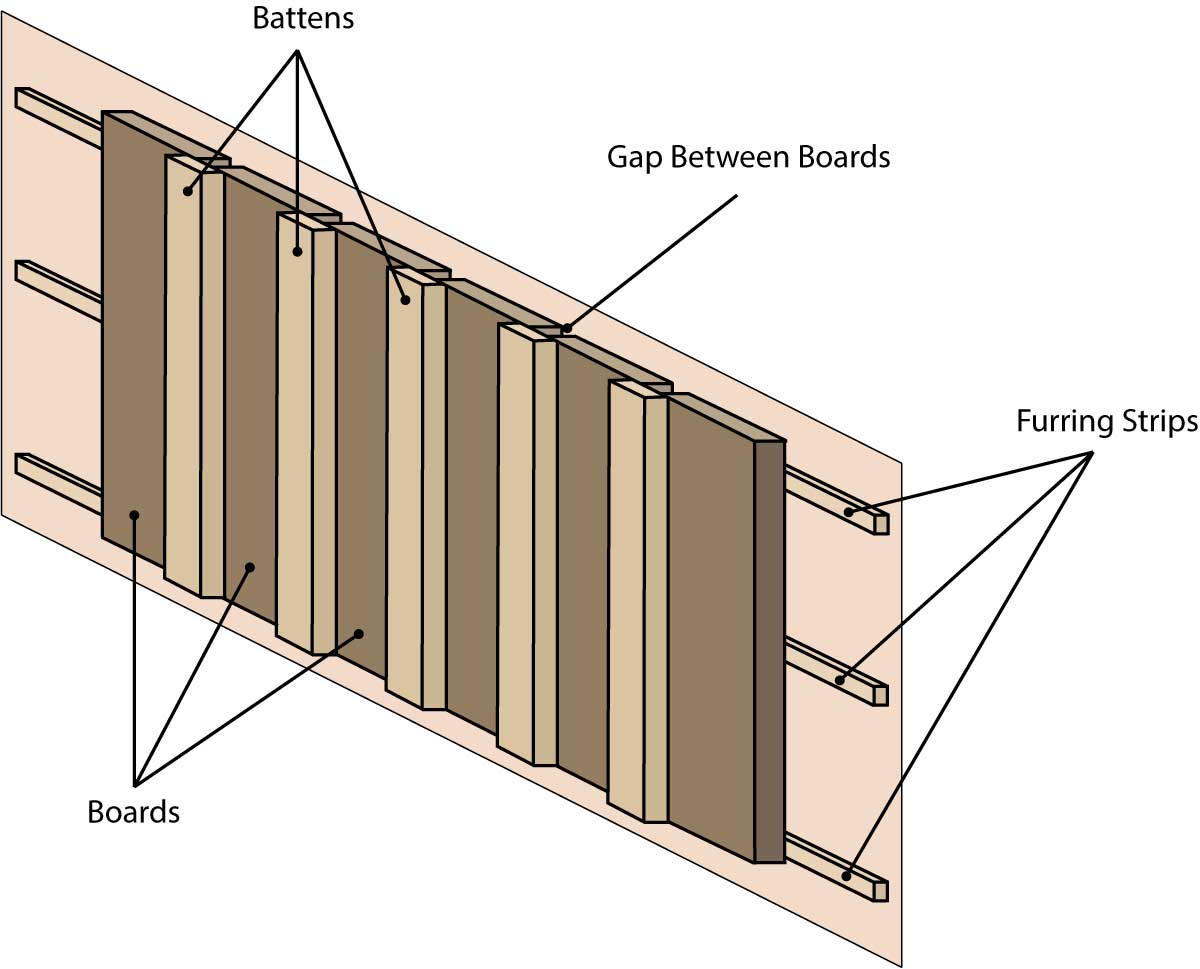 Board and batten siding materials include boards, battens, and furring strips. Furring strips are installed horizontally, boards are installed vertically and attached to the furring strips with a space between them, and battens are installed vertically to cover the space between the boards.