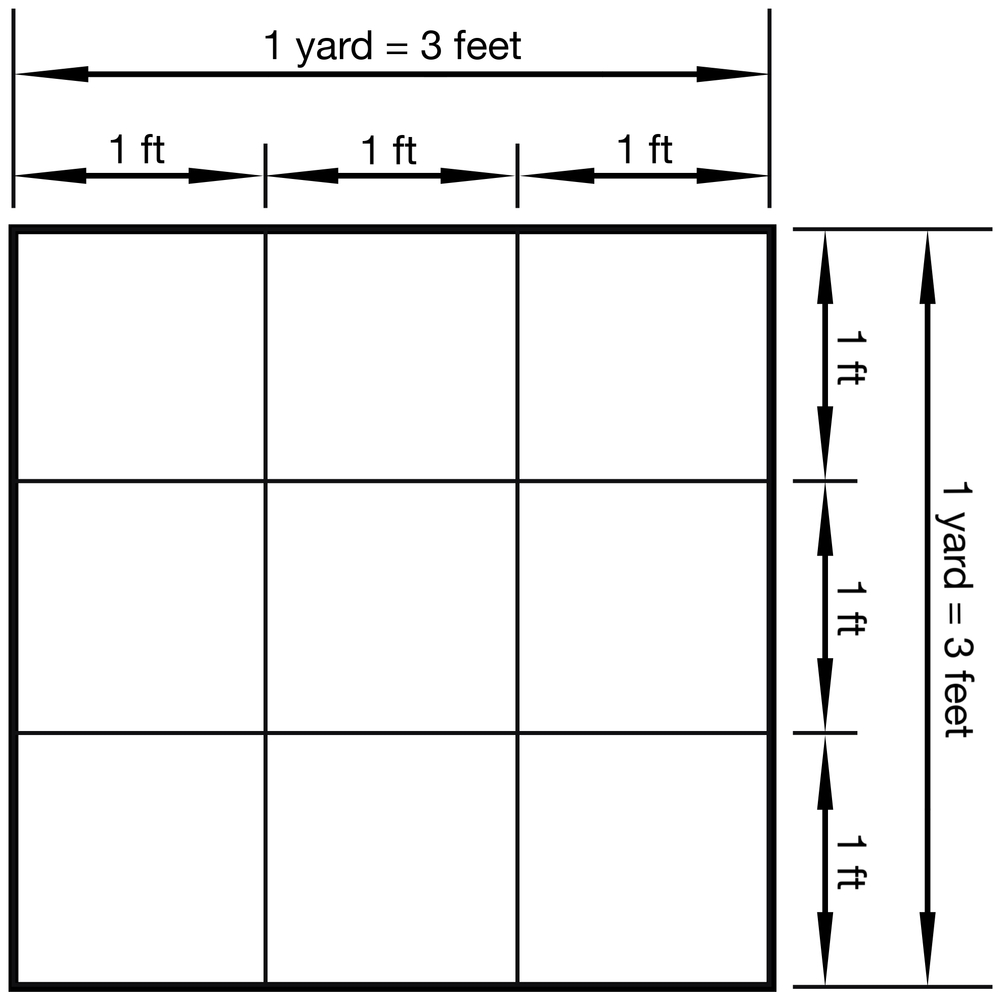 Illustration showing that 1 square yard is equal 9 square ft.