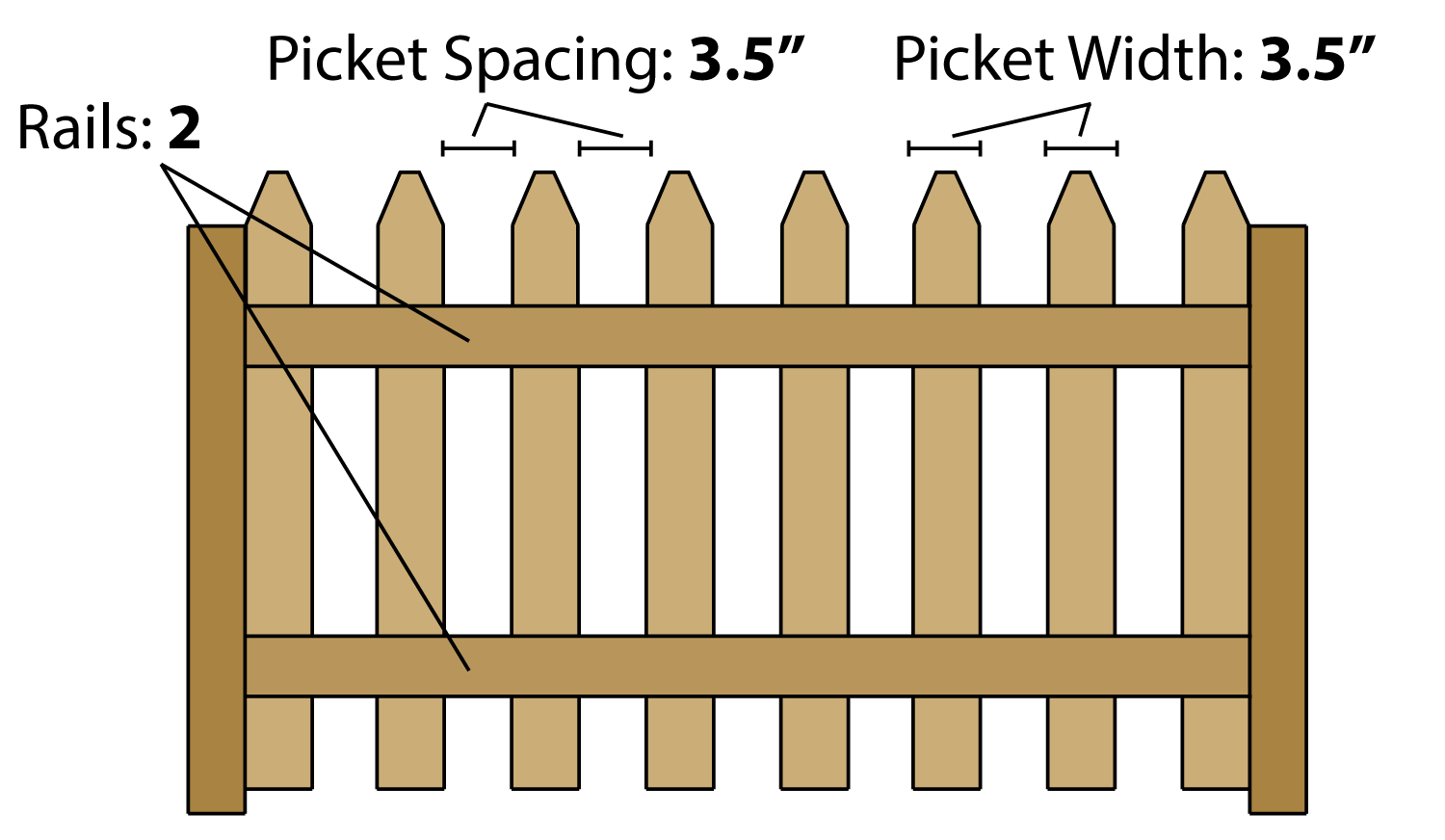 Estimating parts to build a picket fence