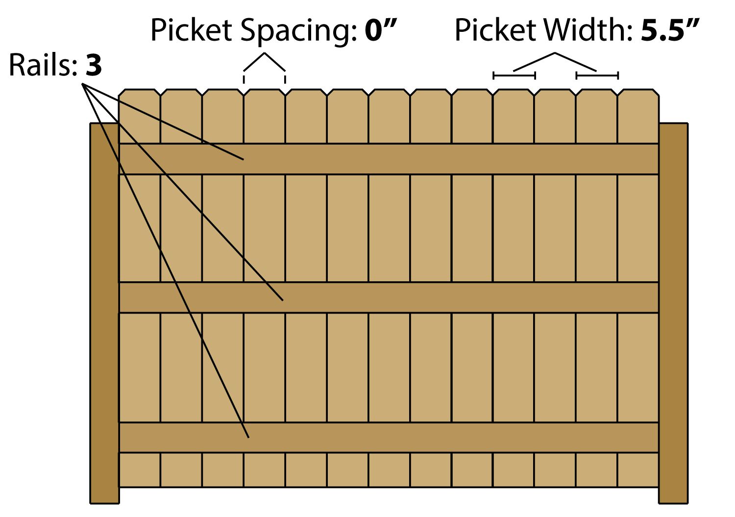 Estimate the lumber needed to build a solid wood fence