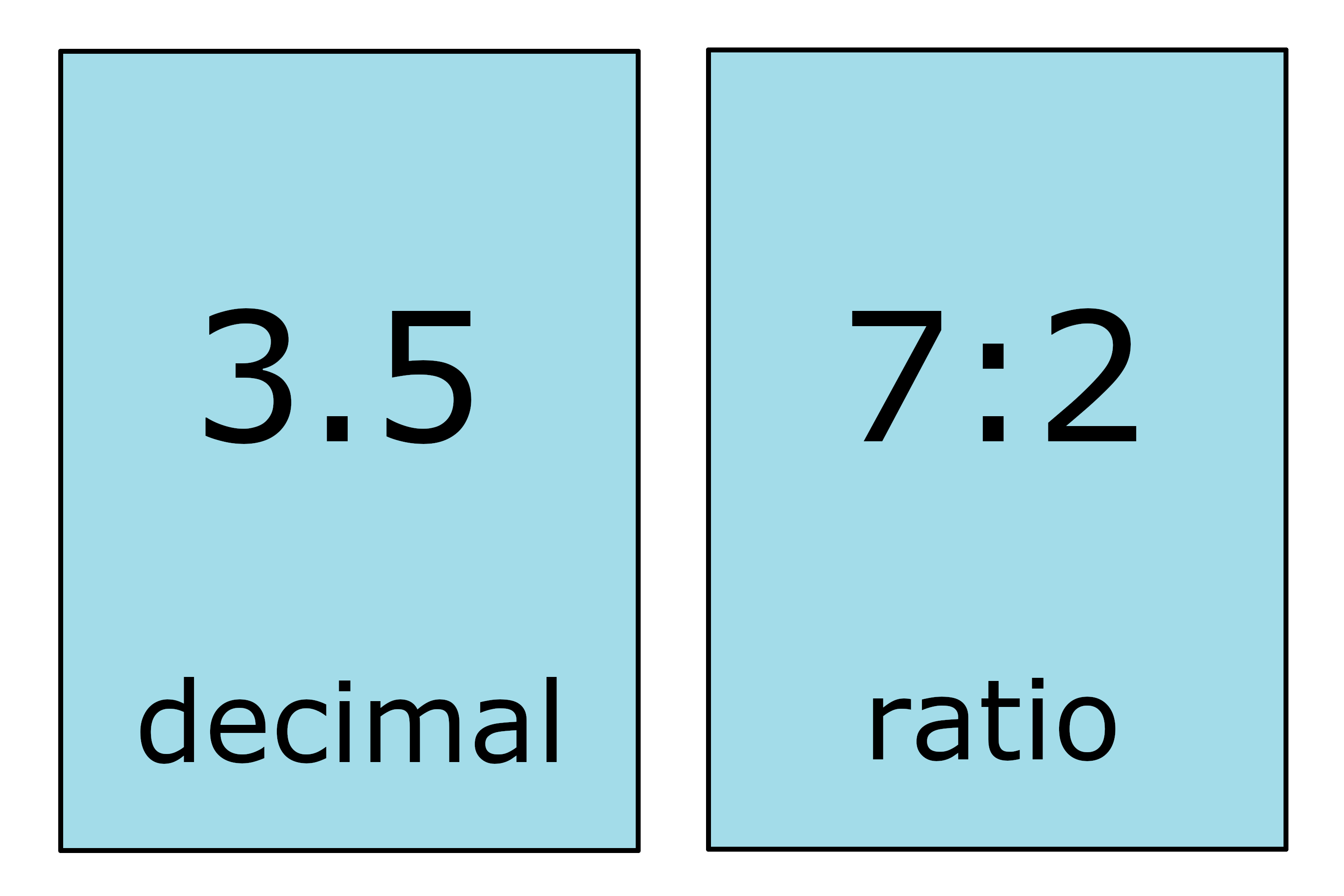 image showing the decimal 3.5 converted to the ratio 7:2
