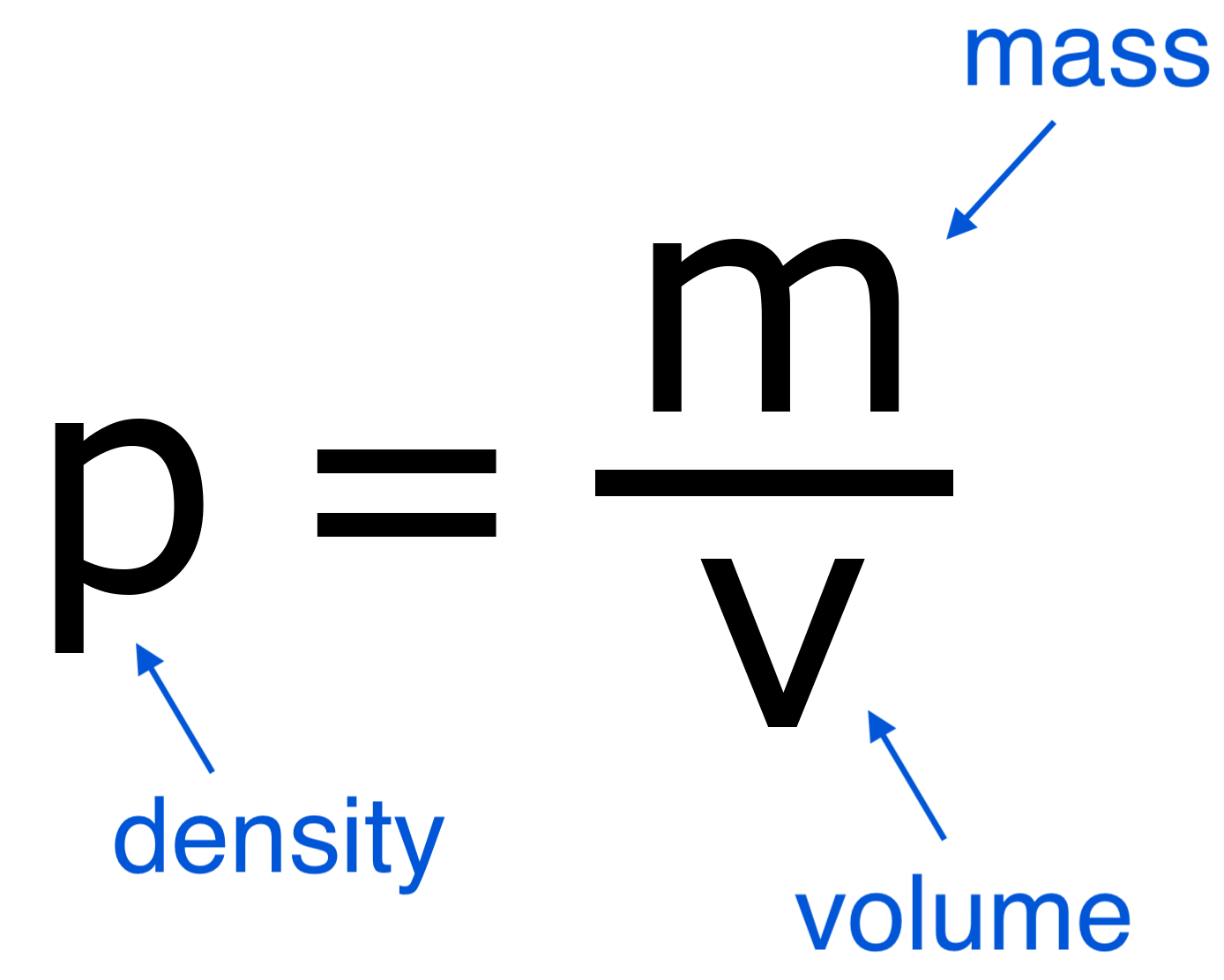 Illustration showing the formula to solve density is mass divided by volume.