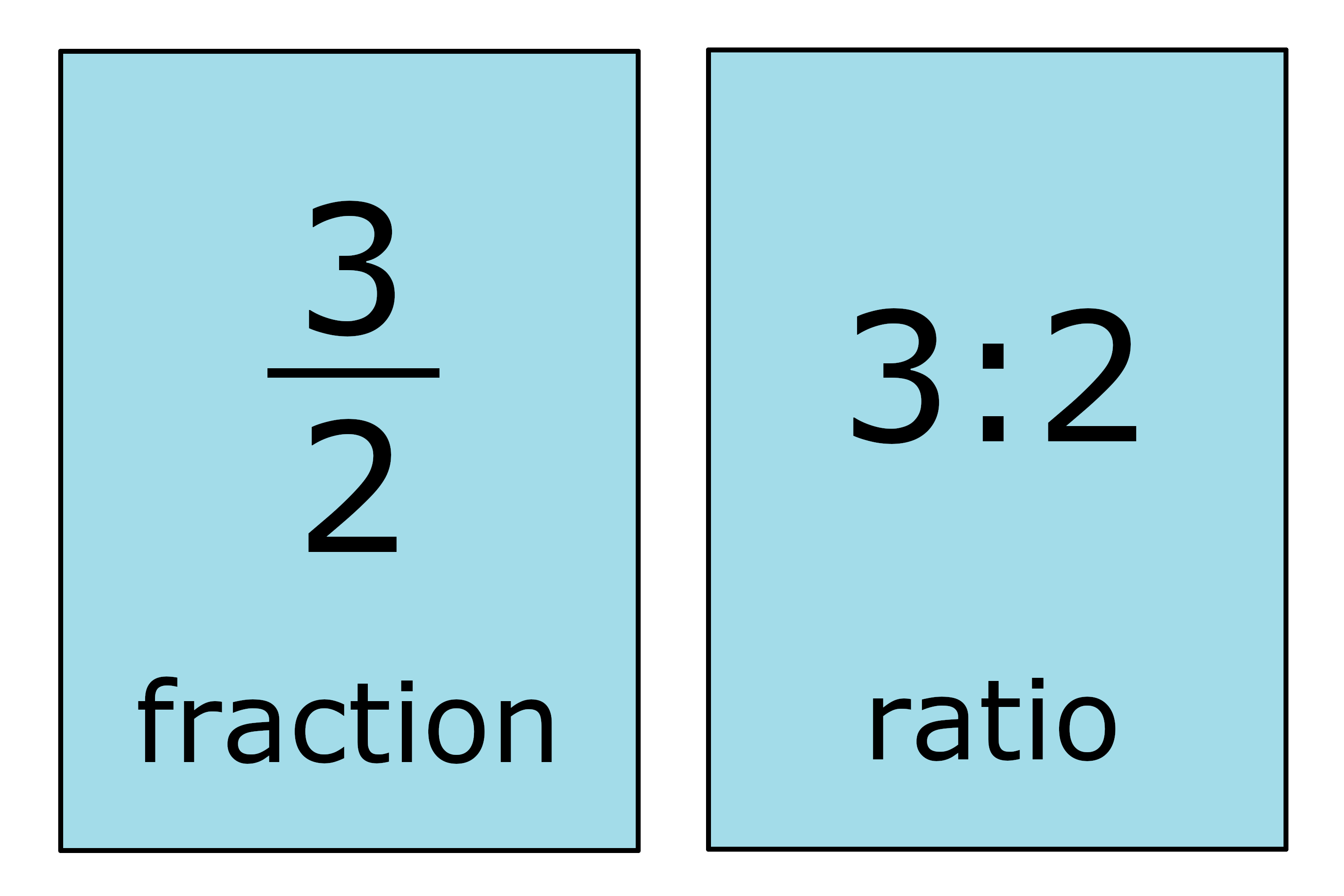 image showing the fraction 3/2 being equal to the ratio 3:2