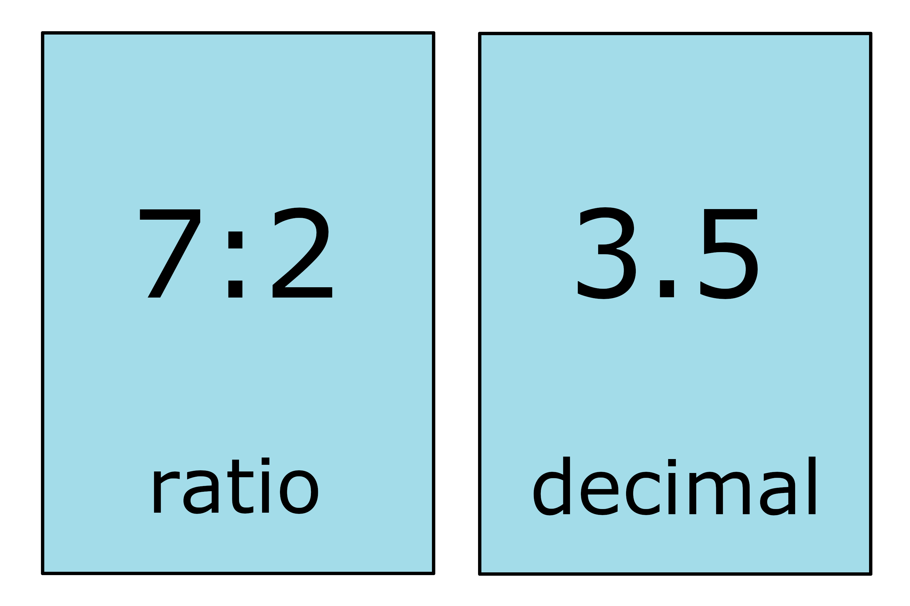 illustration showing how to rewrite the ratio 7:2 as a decimal 3.5