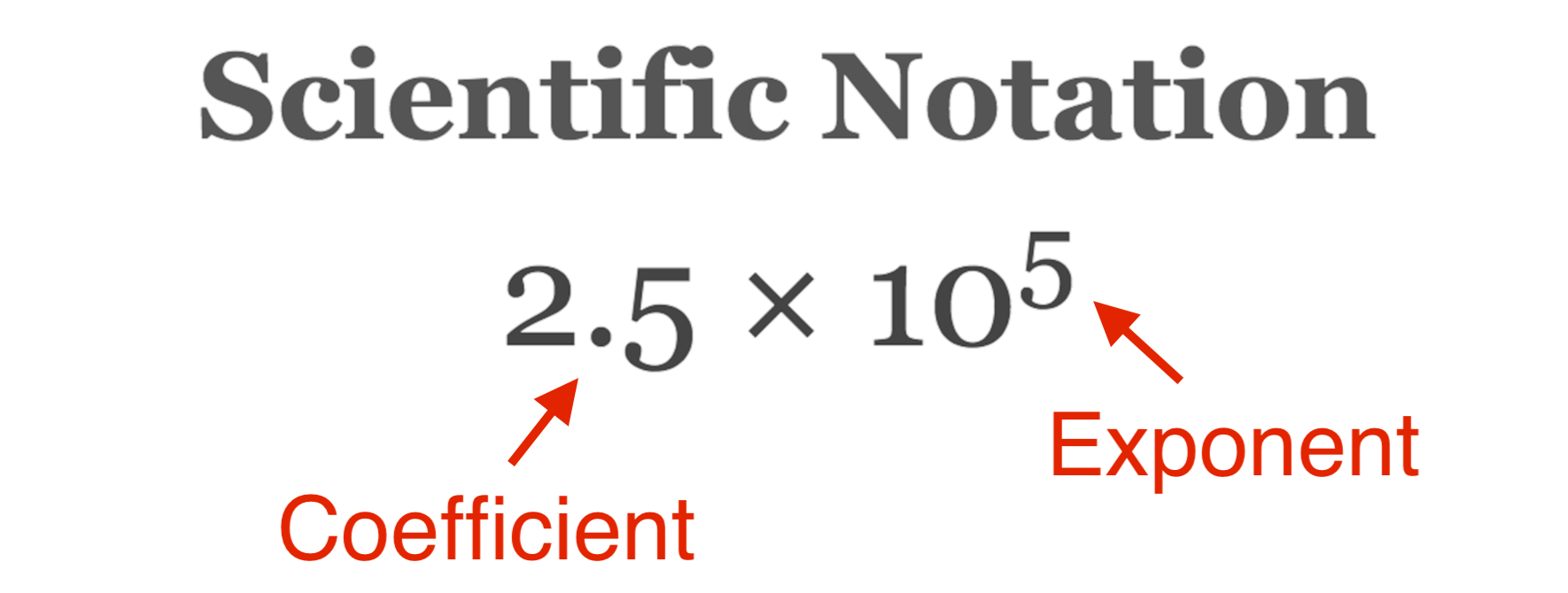 scientific notation formula with callouts on the coefficient and exponent