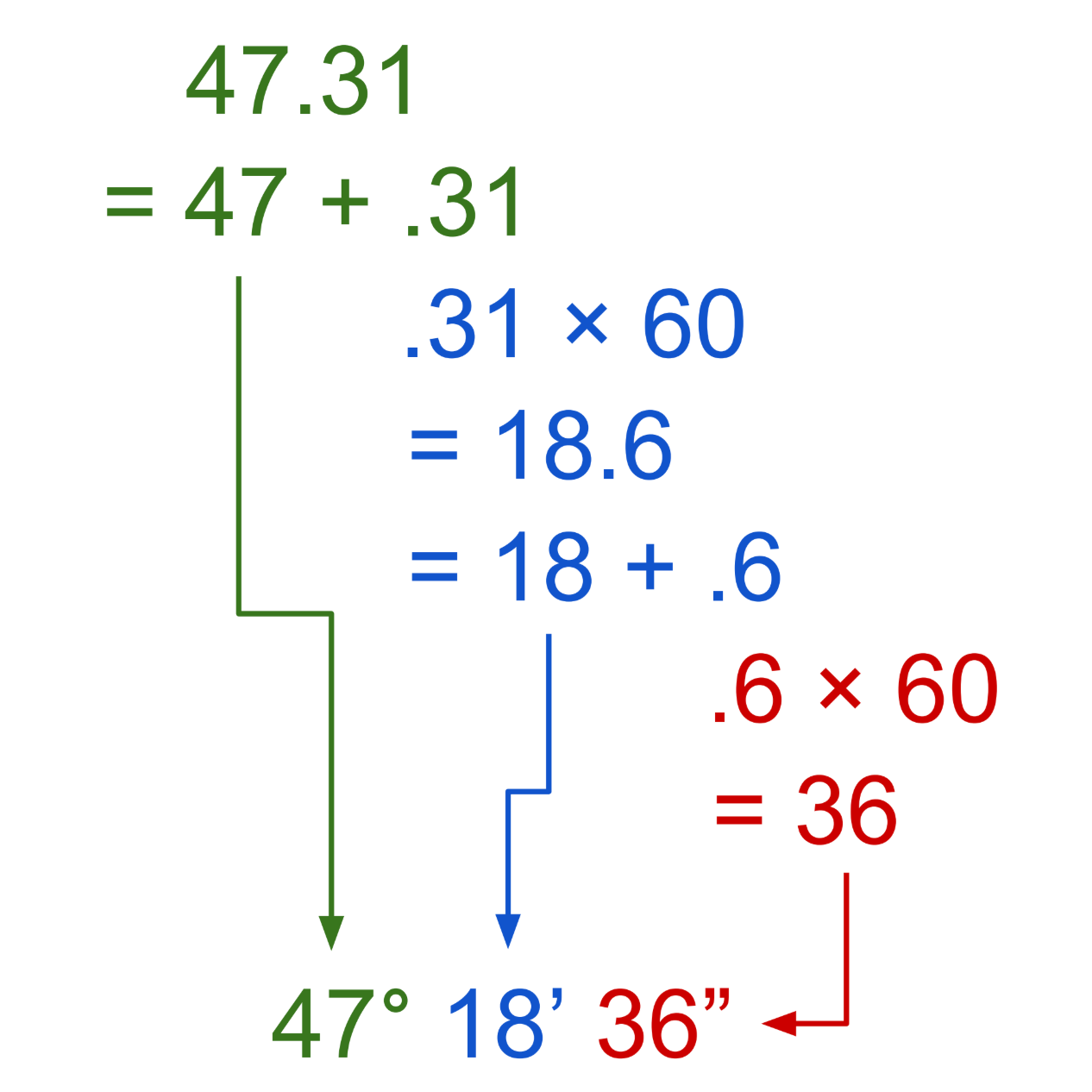 graphic showing how to apply the equations to convert degrees in decimal to minutes & seconds