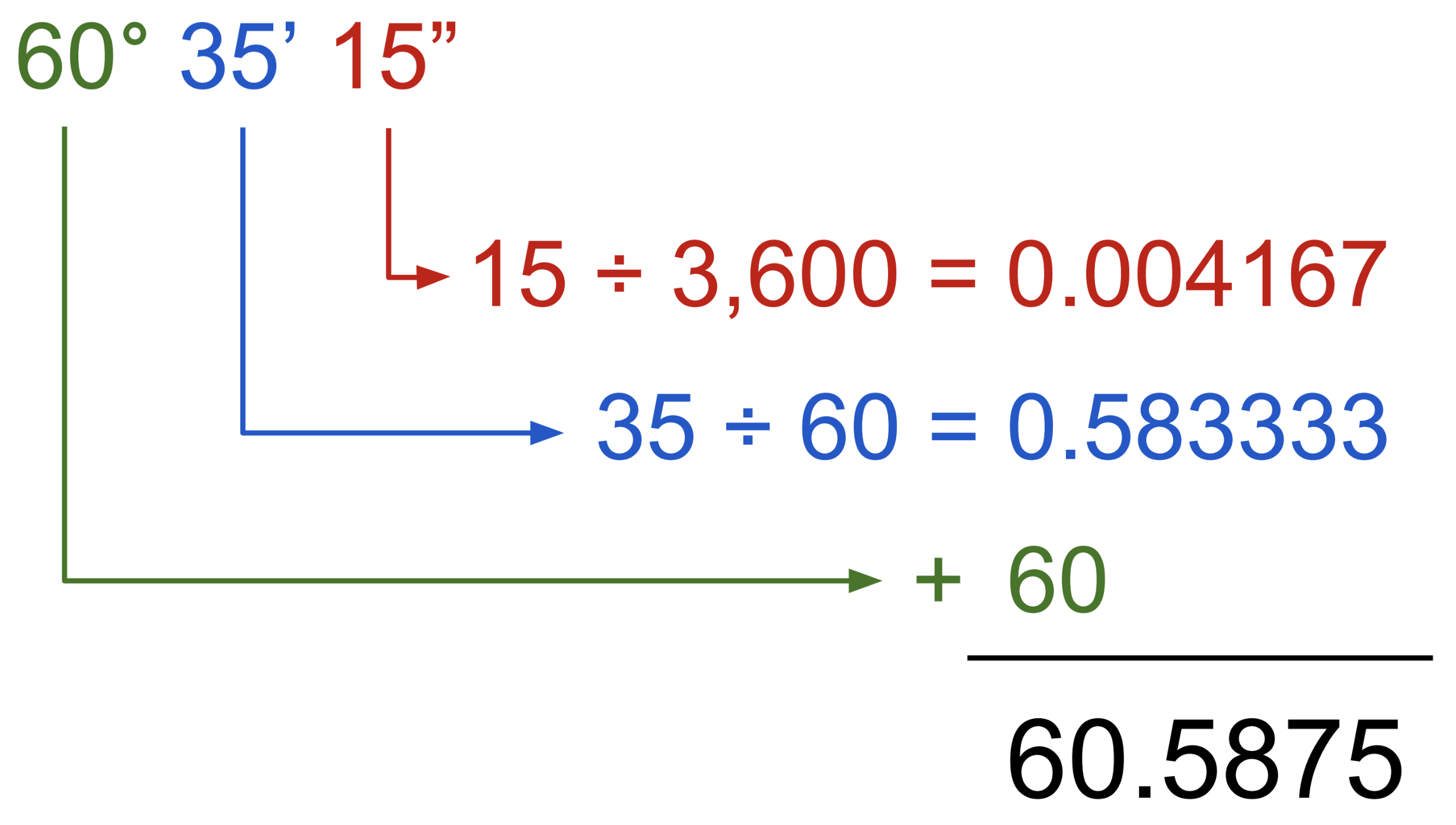 graphic showing how the equation to convert degrees, minutes, and seconds to decimal works