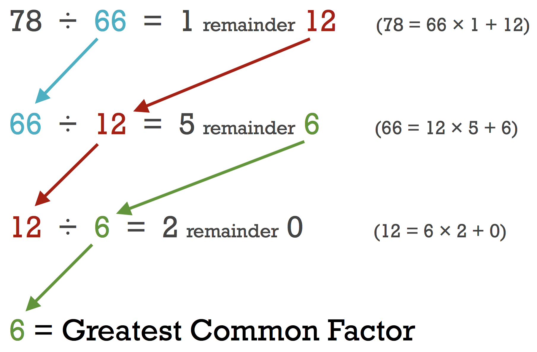 Equations using Euclid's algorithm proving that the greatest common factor of 78 and 66 is 6
