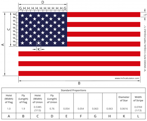 Calculate the correct size of an American flag using this easy calculator.