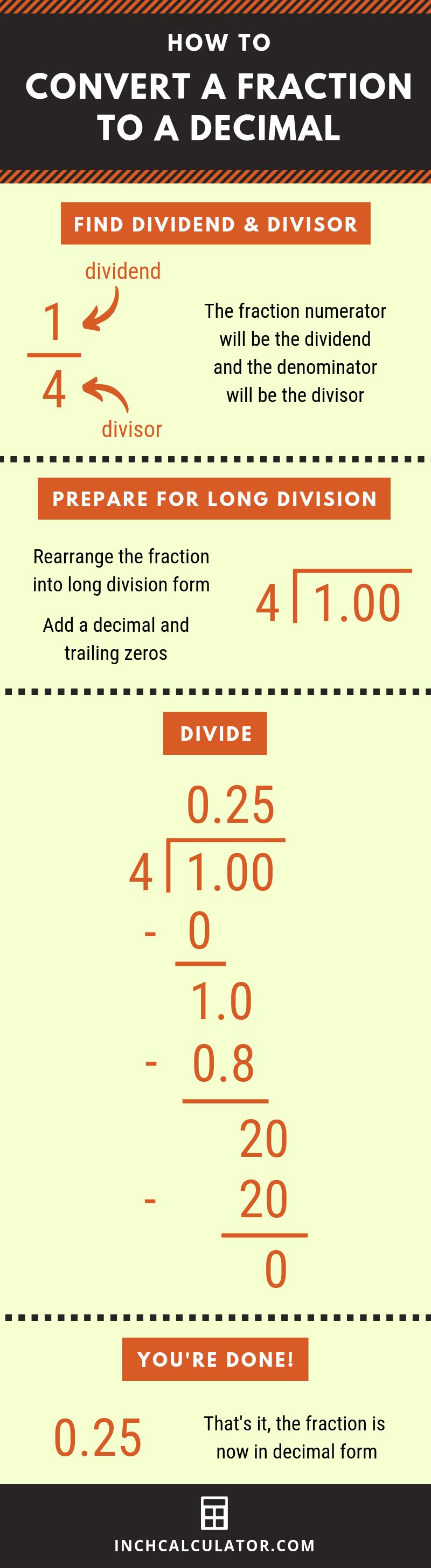 infographic demonstrating how to convert from a fraction to decimal using long division