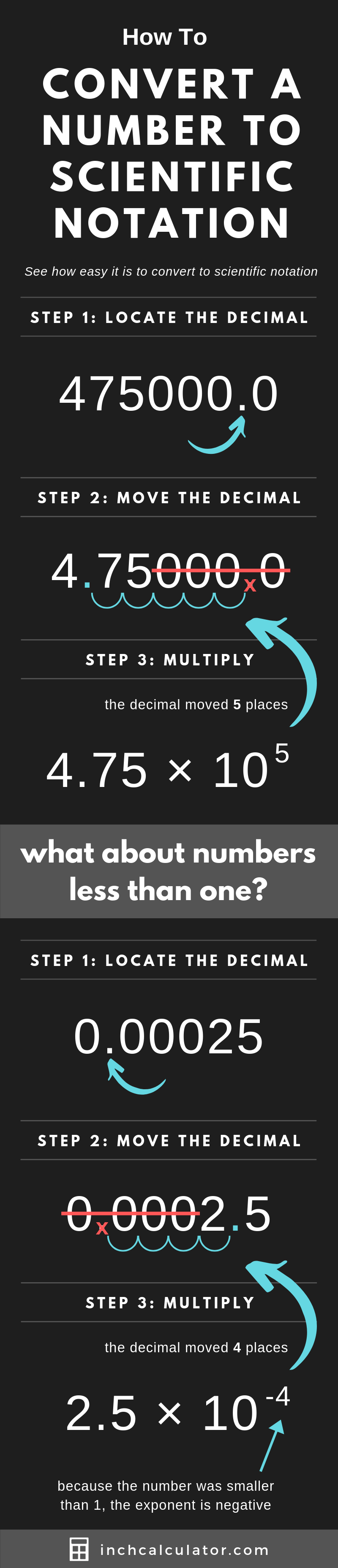 infographic showing how to convert a number into scientific notation