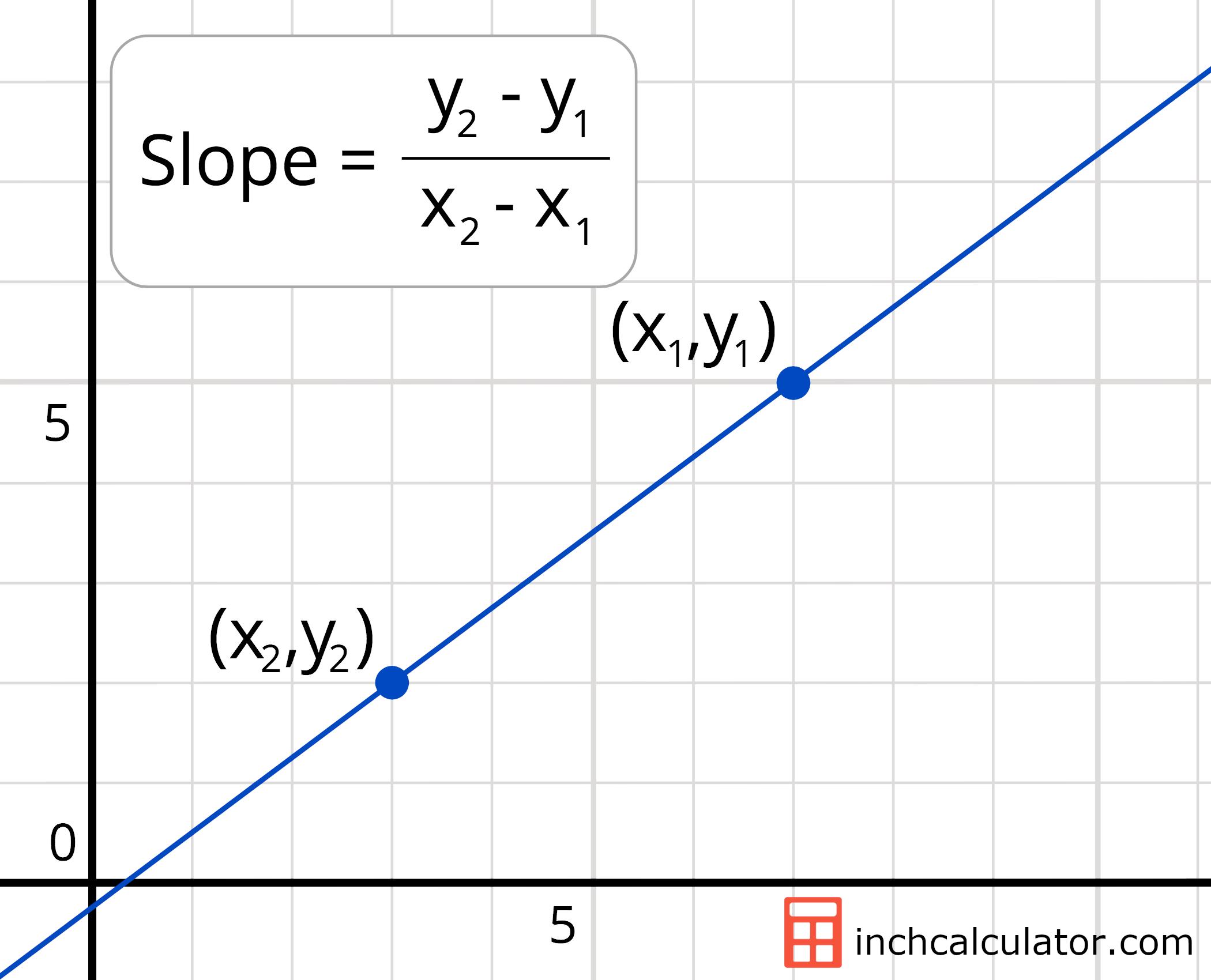 Solve 7x - 2y = -3 14x + y = 14... - Brainly.com
