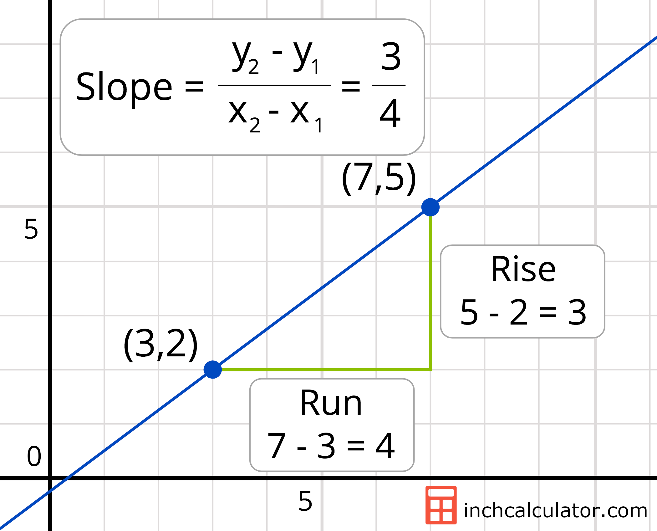 graph demonstrating how to solve the slope of a line passing through coordinates (3,2) and (7,5)