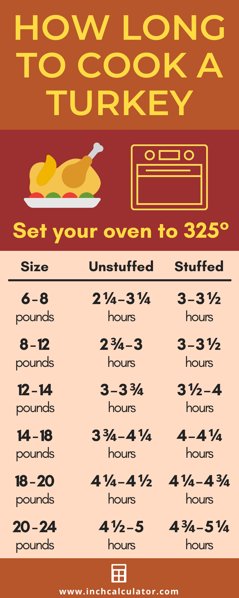 Infographic showing how long to cook a turkey in the oven