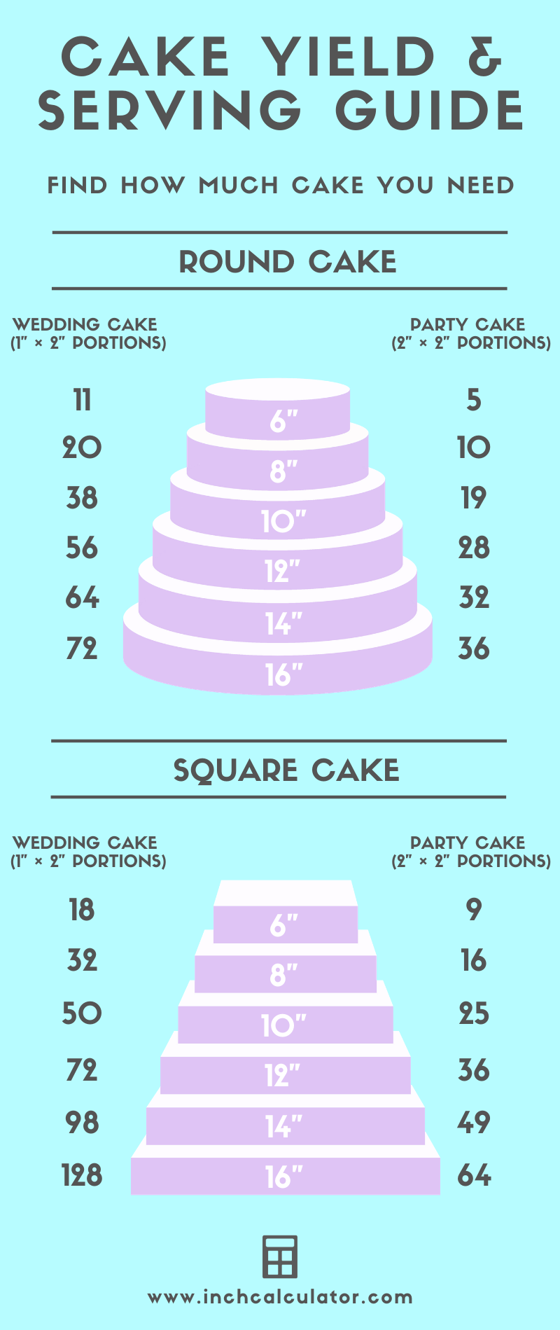 infographic showing how many servings are in various size cakes