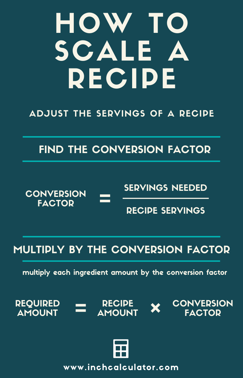 infographic showing how to adjust the amount of ingredients to scale a recipe up or down.