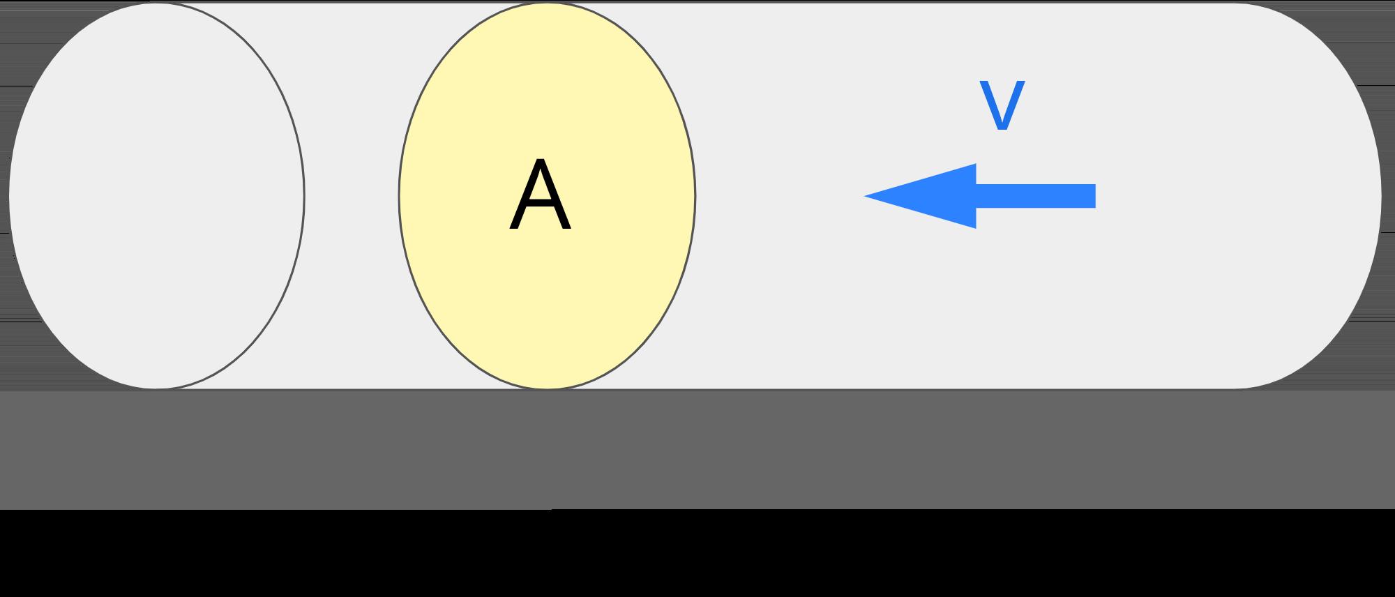 diagram illustrating the flow rate formula Q = A x v