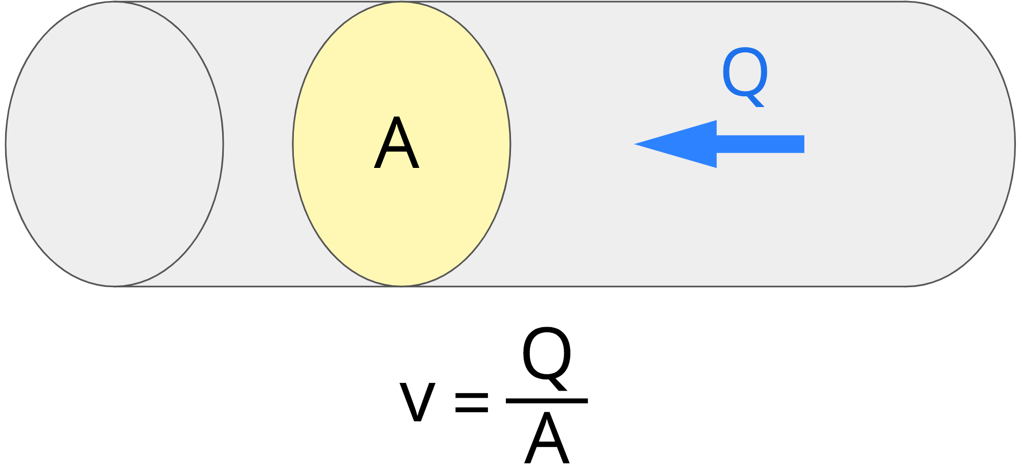 diagram showing the velocity is equal to flow rate divided by cross-sectional area
