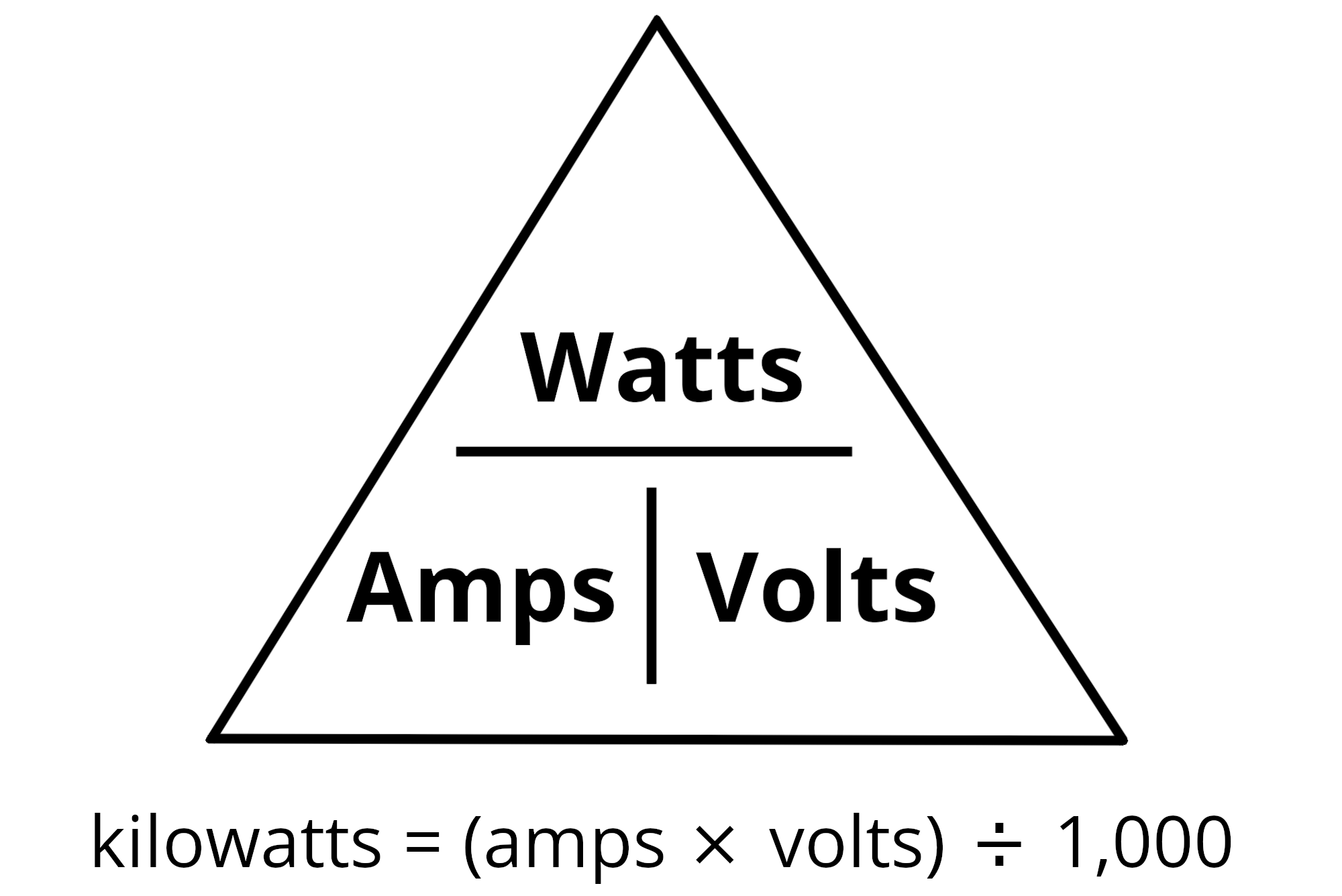 Power triangle illustrating the formula to convert amps to kilowatts with kilowatts being equal to amps times volts divided by 1,000