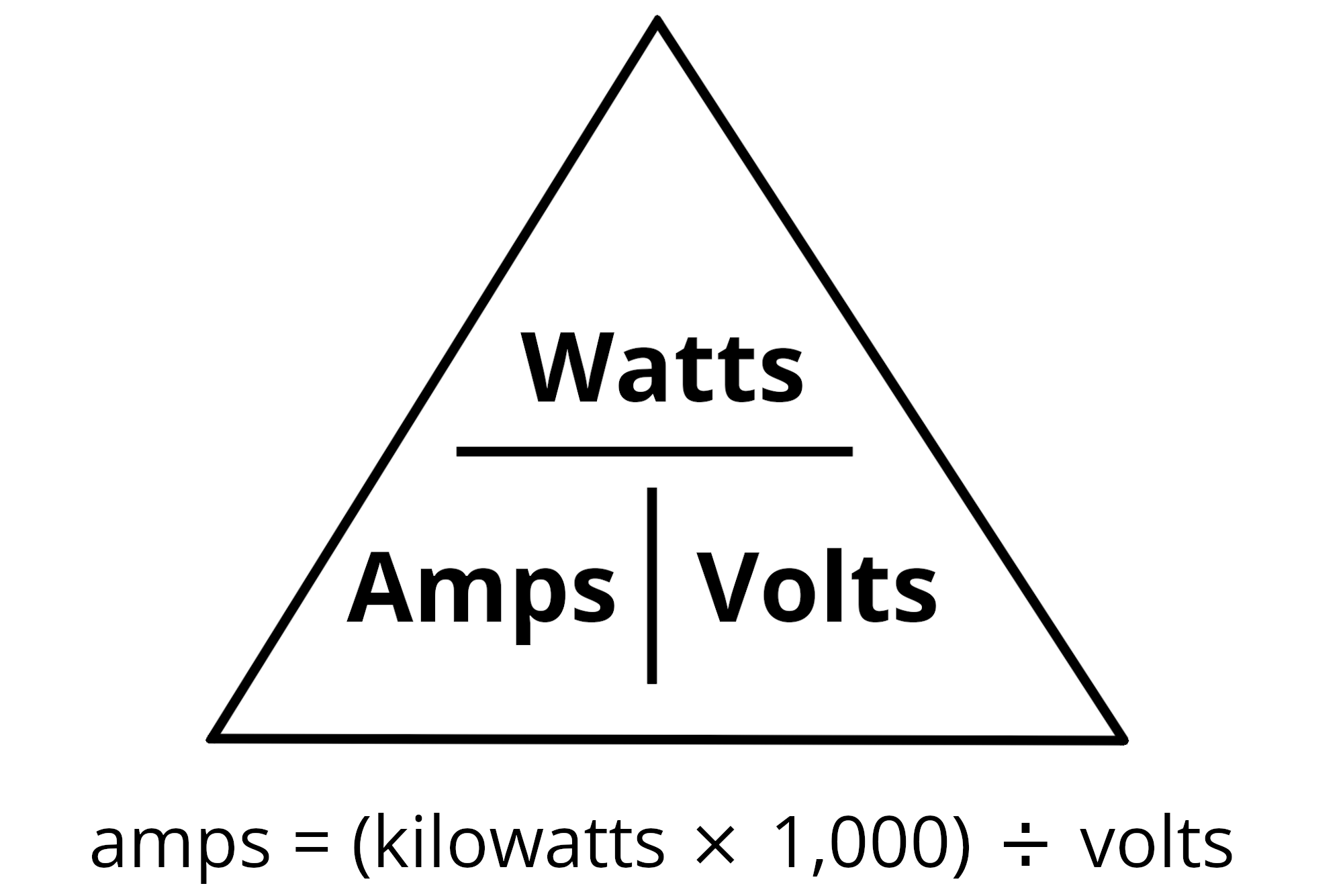 Power triangle illustrating the formula to convert kilowatts to amps with amps being equal to kilowatts times 1,000 divided by volts