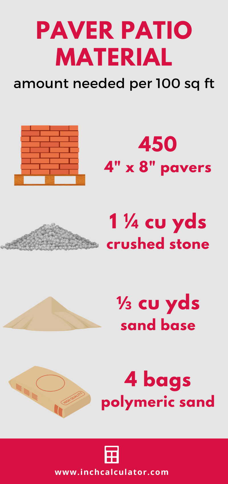 Infographic showing the number of pavers, yards of sand and gravel, and bags of polymeric sand are needed per 100 sq ft of paver patio