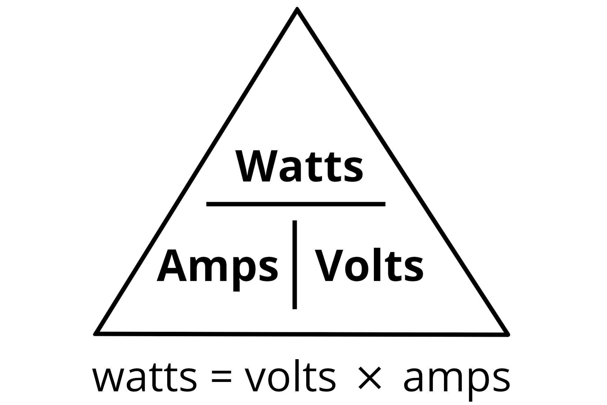 Power triangle illustrating the formula to convert volts to watts with watts being equal to volts times amps