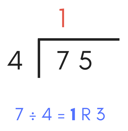 diagram illustrating how to divide the first digit of the dividend by the divisor to solve the first digit of the quotient